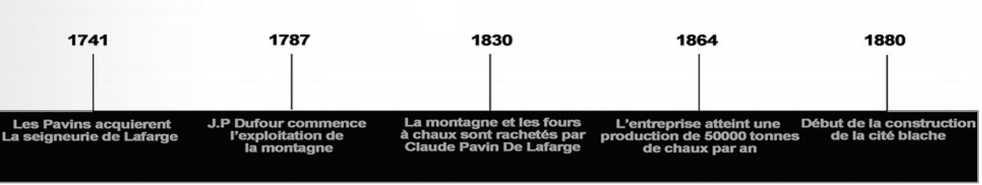 Chronologie Lafarge